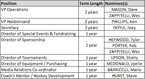 glanbrook-board-nominations-2020.png